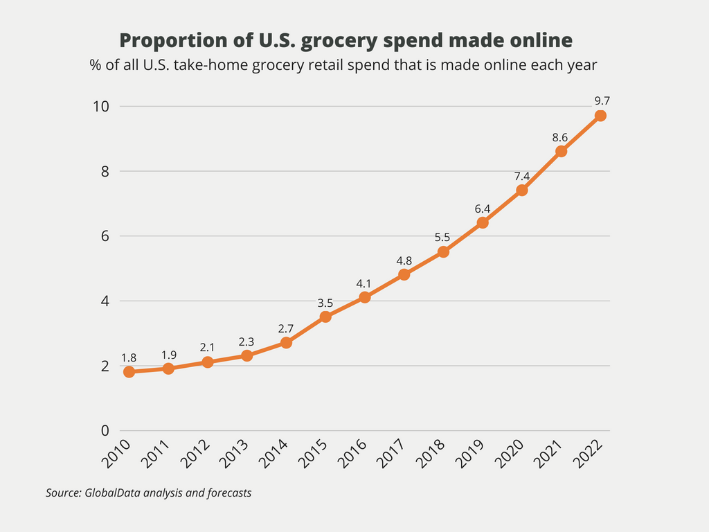 proportion of US glocery spend made online