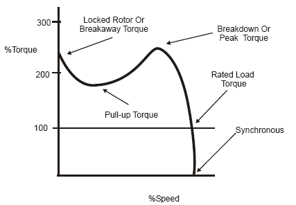 breakdown and pull-up torque