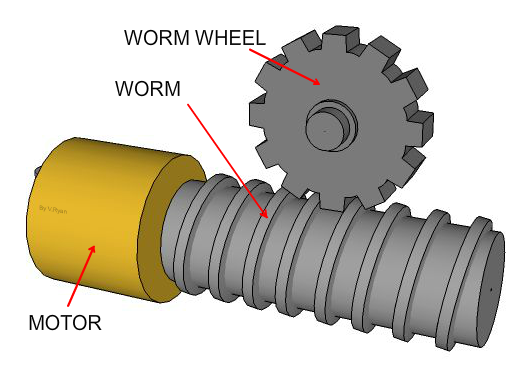 worm gear in ac gearmotor