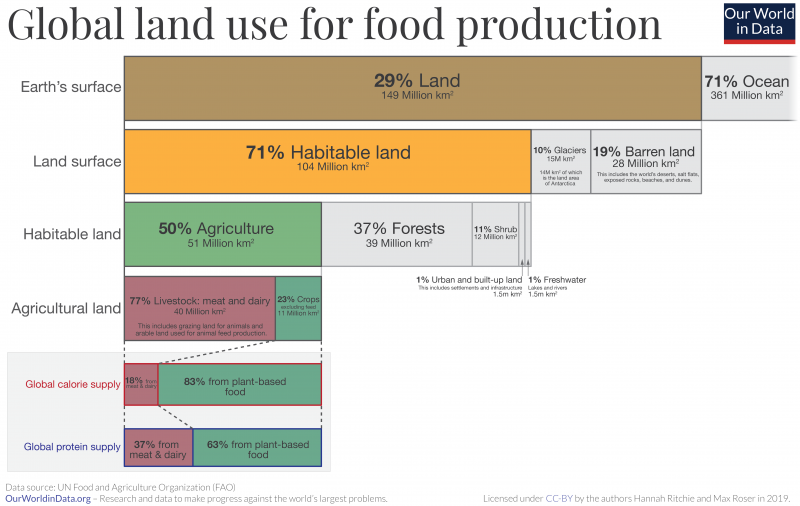 global land use for food production