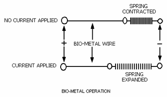 biometal operation principle