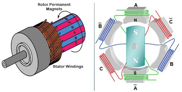 Brilliant Brushed Ac Motor Wiring Diagram Basic Electronics Wiring Diagram Wiring Cloud Venetioscosaoduqqnet