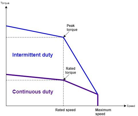 servo motor torque speed curve