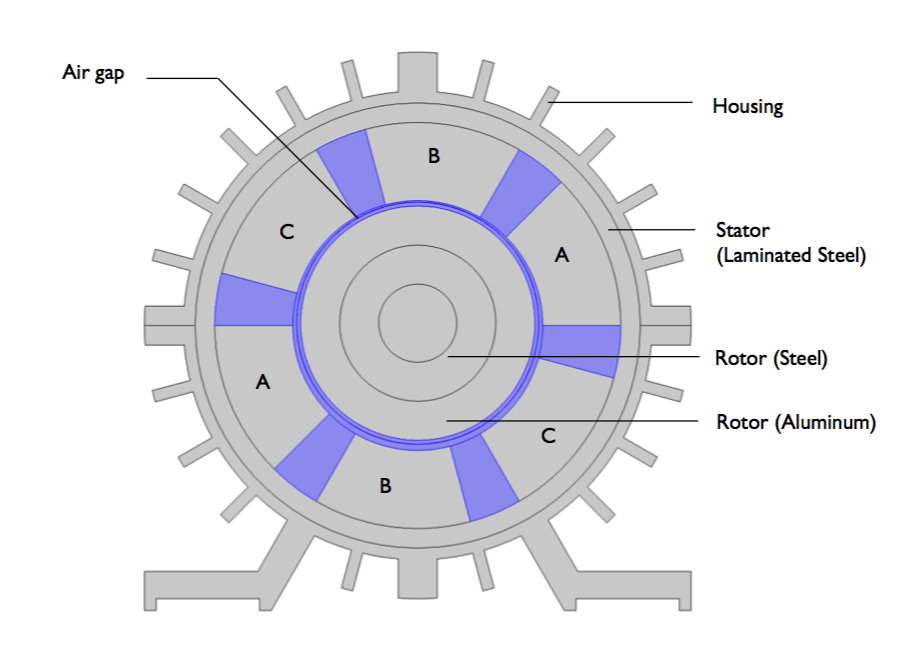 cross-section of three-phase induction drive